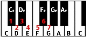 circle of fifths keyboard perfect fifth interval from C to G