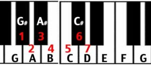 circle of fifths keyboard perfect fifth interval from G to D