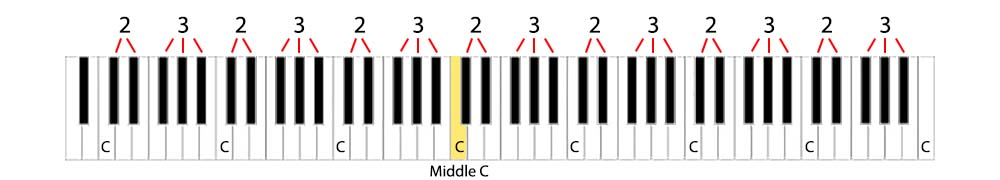 Finding Middle C on a Piano Keyboard