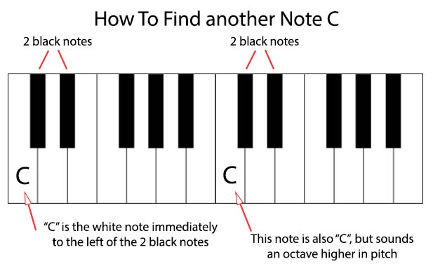 How to find another note C on a piano