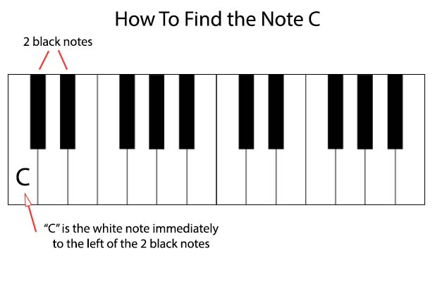How to find the note C on a piano
