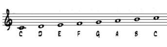 Piano Lesson 1 Treble Clef Notes