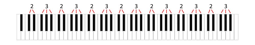 Piano lesson 1 full keyboard with black note groupings