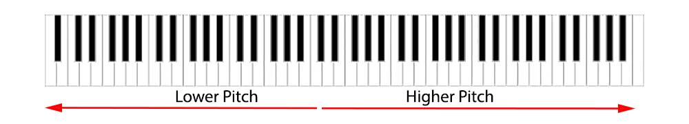 Piano lesson 1 full keyboard with pitch arrows
