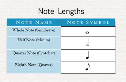 Music Note Lengths Table