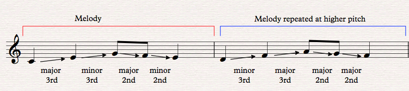 Tonal Sequence Example