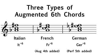 Augmented 6th Chords - Music Theory Academy - Italian, French, German