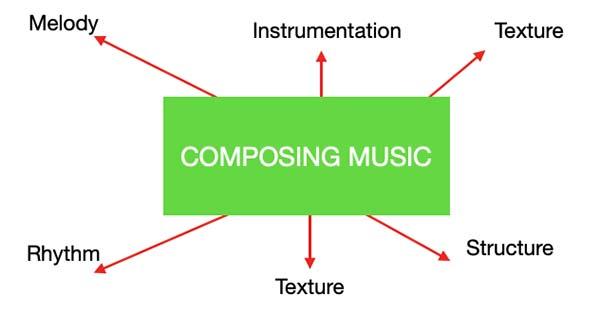 Composing Music key elements