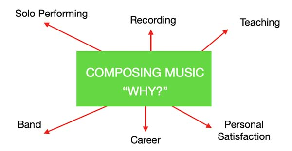 how to compose music main image